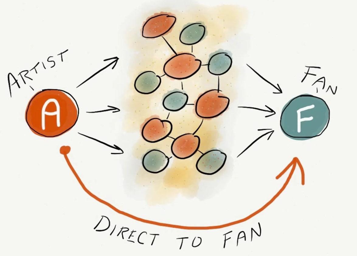 直达粉丝(D2F),不只是音乐商业模式创新